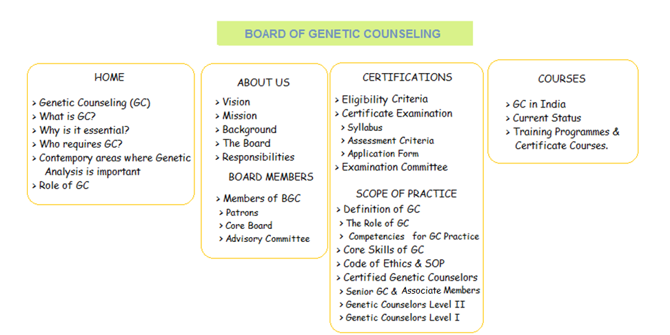 Certifications Board Of Genetic Counseling